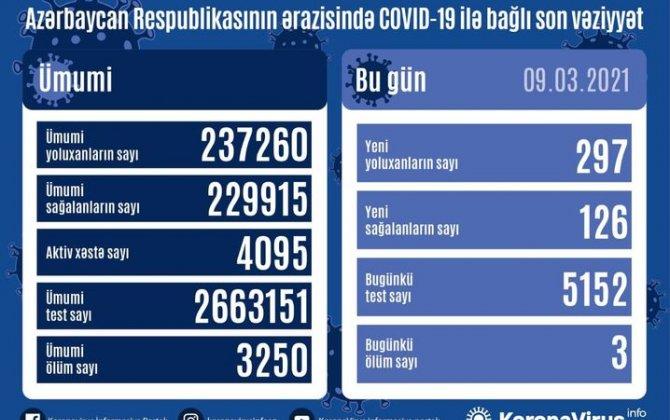 Azərbaycanda son sutkada 297 nəfər COVID-19-a yoluxub,