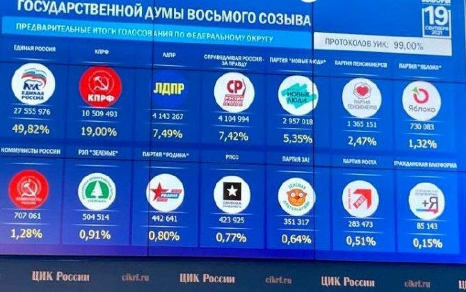 Dumaya seçkilər: 5 partiya parlamentə düşdü